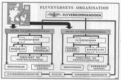 Flyvevåbnet 1953