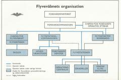 Flyvevåbnet 1972