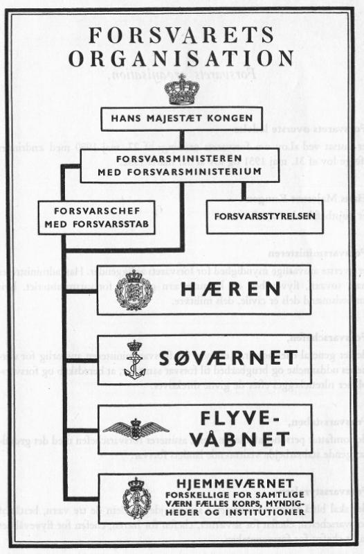 Forsvaret 1953