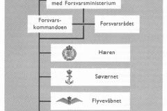 Forsvaret 1972