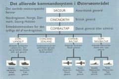 BALTAP organisation